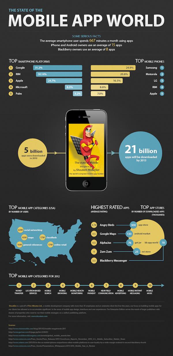 Mobile App World