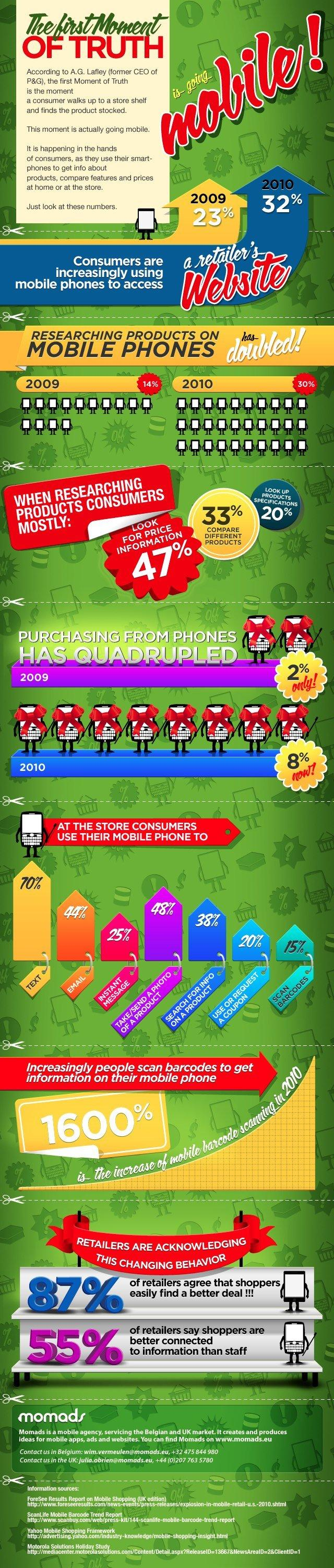 Mobile Marketing 2010