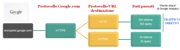 AdWords SSL encrypted