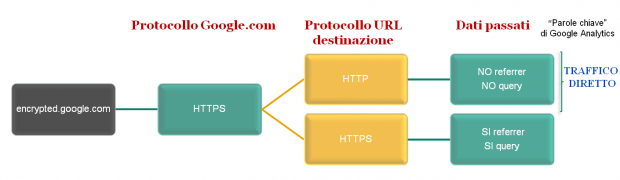 SEO encrypted google SSL