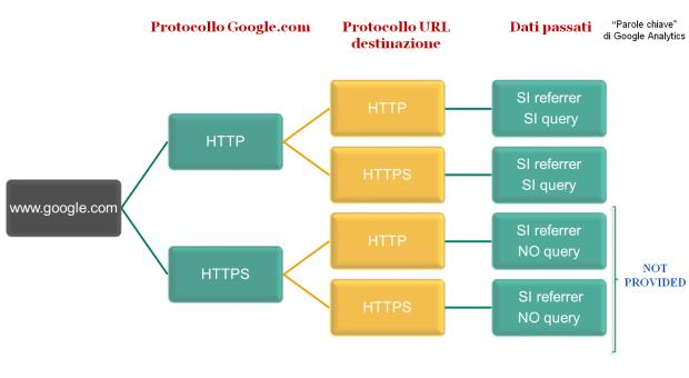 Test SEO Google protocolli HTTP e HTTPS