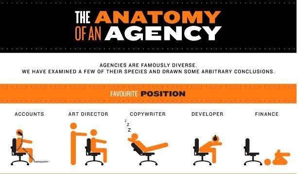 L'anatomia di un'agenzia [INFOGRAFICA]