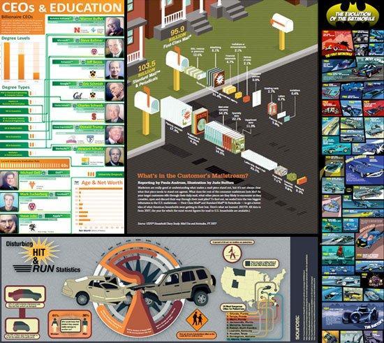 Elementi fondamentali per un'infografica di successo