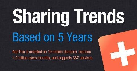 Le statistiche AddThis sulla condivisione di contenuti online [INFOGRAFICA]