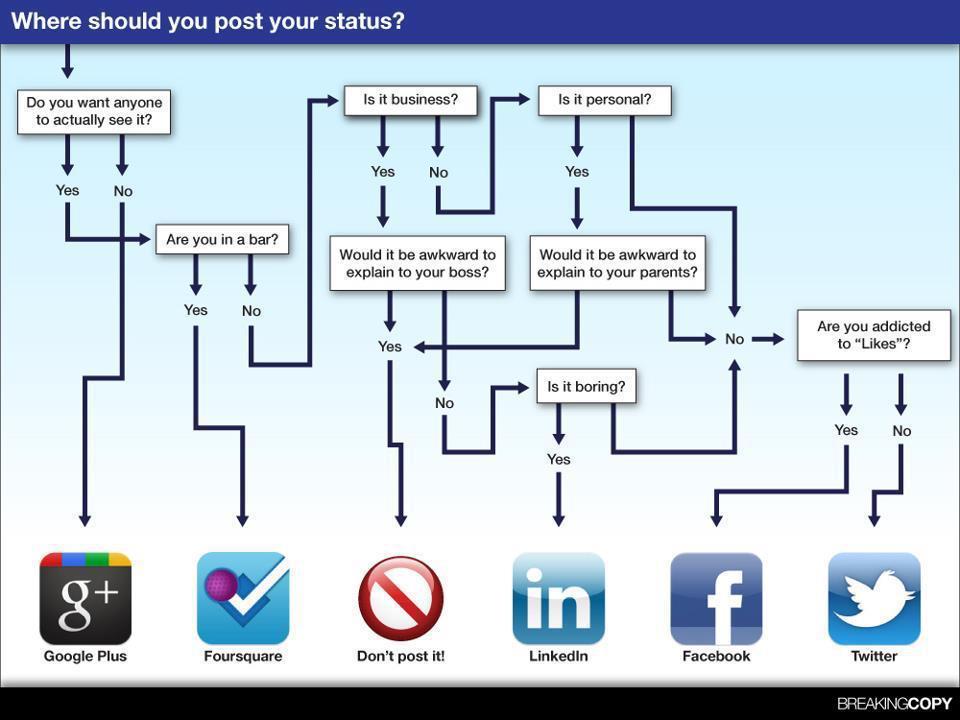 Su quale social network dovresti postare il tuo status? [INFOGRAFICA]