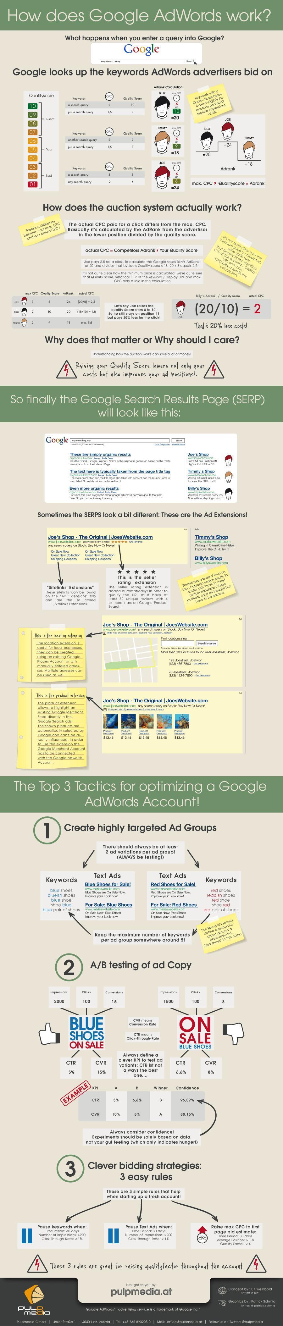Google AdWords: comprenderlo e ottimizzarlo [INFOGRAFICA]