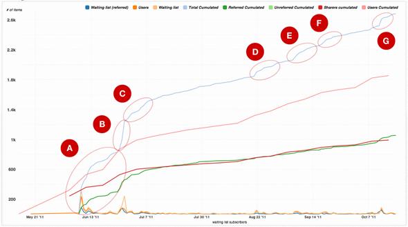 Il grafico della crescita di Iubenda