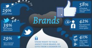 Branding: come funziona nell' era dei social media? [INFOGRAFICA]