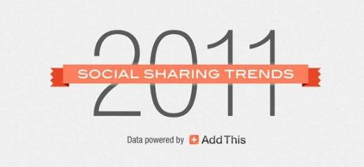 Social sharing: le statistiche 2011 [INFOGRAFICA]
