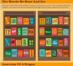 Advertising: l'anatomia di uno slogan e i termini più usati nel mondo della pubblicità [INFOGRAFICA]