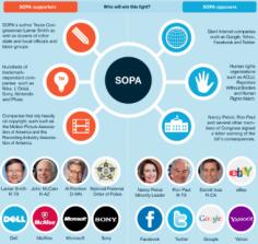 Stop Online Piracy Act : ecco cosa accadrebbe alla rete e all'innovazione se venisse approvato [INFOGRAFICA]