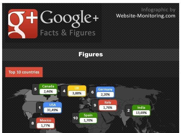 Google Plus: tutte le statistiche [INFOGRAFICA]