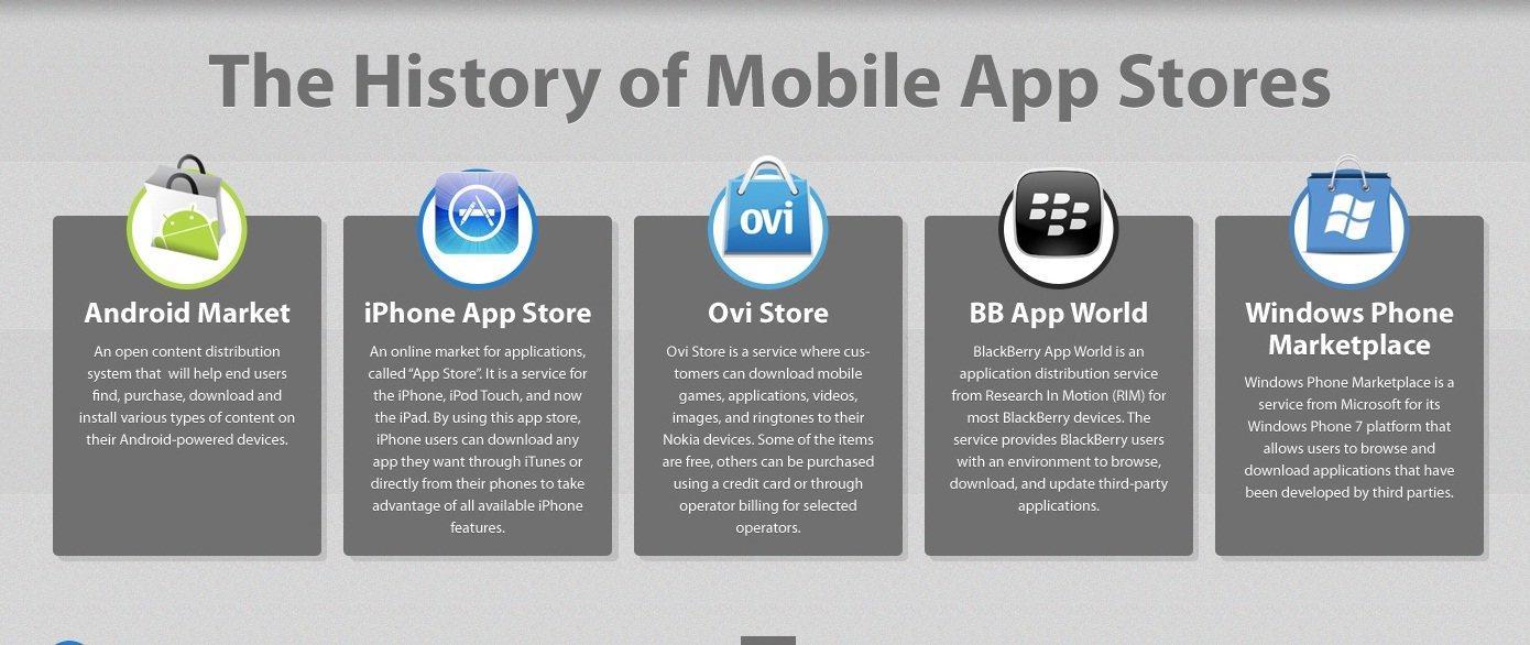 La storia dei Mobile App Stores [Infografica]