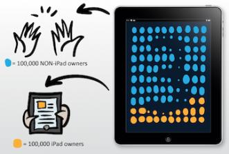 iPad 3 ? O iPad 2S? : alcune anticipazioni dall'America in vista della possibile presentazione [INFOGRAFICA]