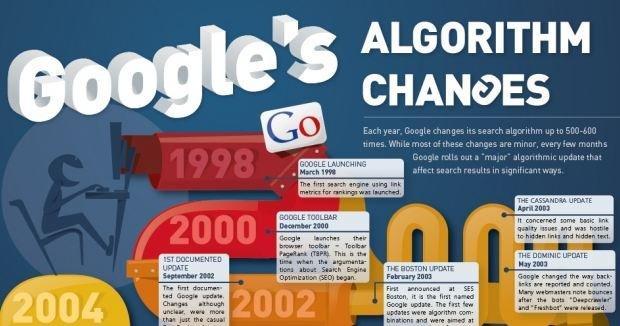 I cambiamenti più importanti dell'algoritmo di Google [INFOGRAFICA]