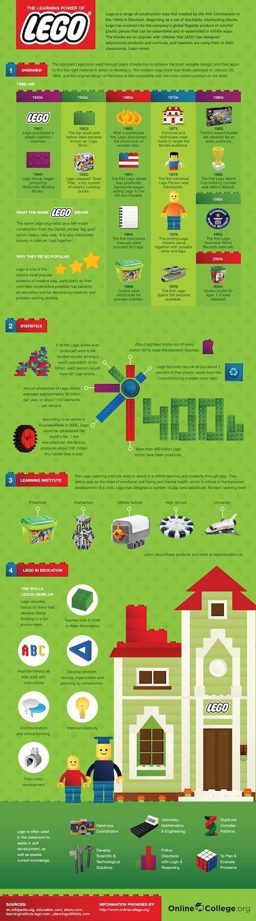 Lego: scopriamone la storia e i benefici per i bambini [INFOGRAFICA]