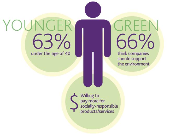 Nielsen: tutto quello che devi sapere sul consumatore socialmente responsabile