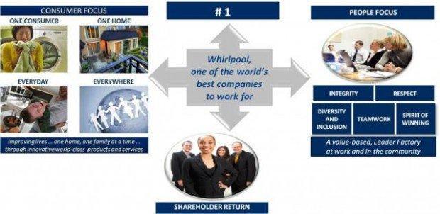 Whirlpool EMEA Employer Branding Contest: pronti a trovare lavoro grazie a Facebook?