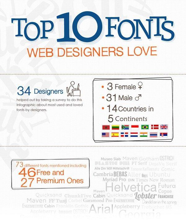 I 10 fonts preferiti dai Web Designers internazionali
