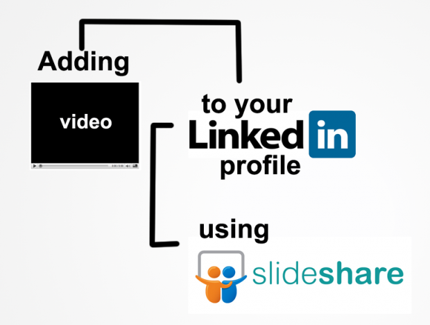 LinkedIn ha acquistato SlideShare