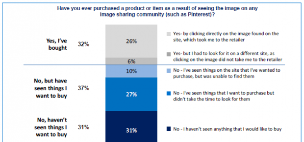 Pinterest e il visual shopping: 1 su 3 acquista