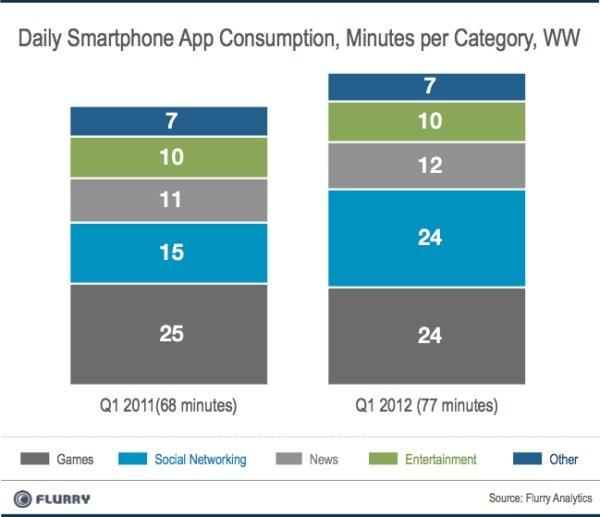 Daily Smartphone App Consumption