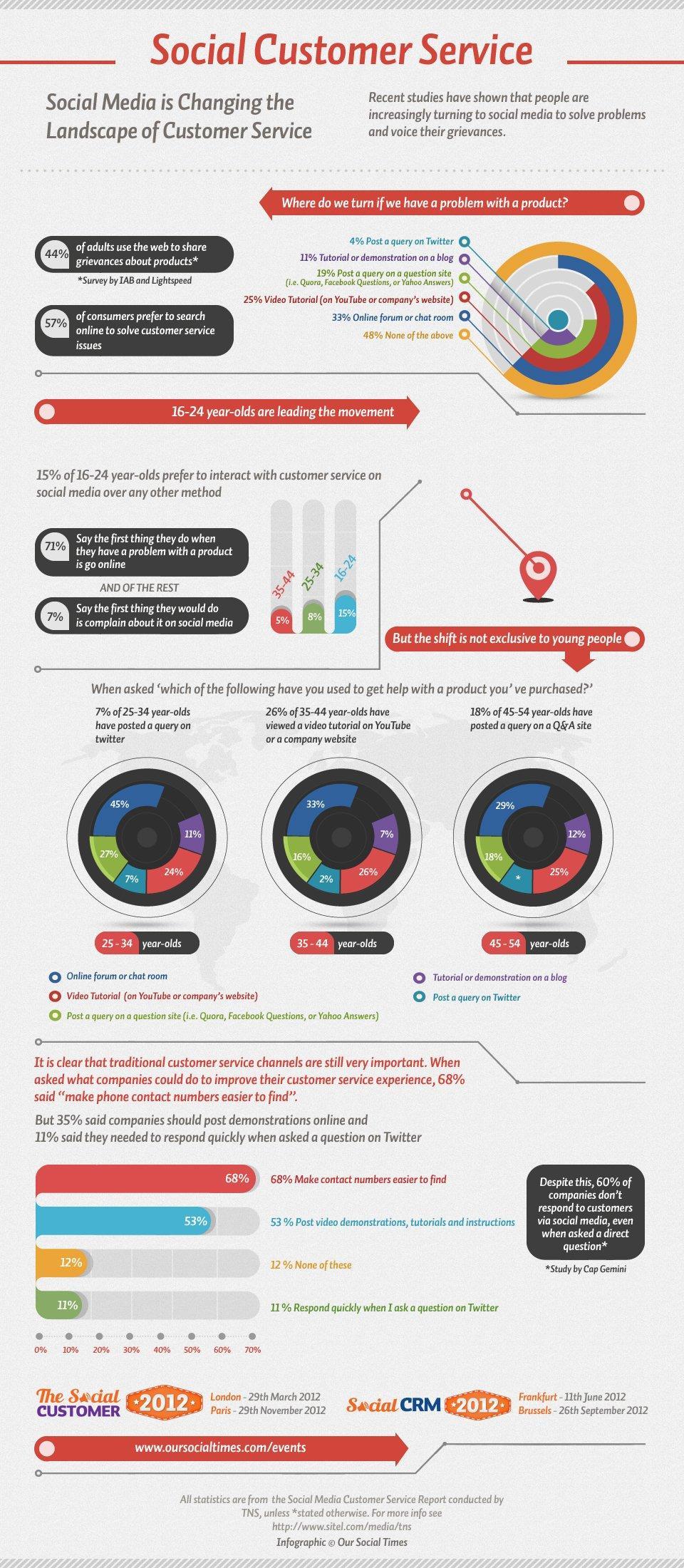 Il Customer Service al tempo dei Social Media [INFOGRAFICA]