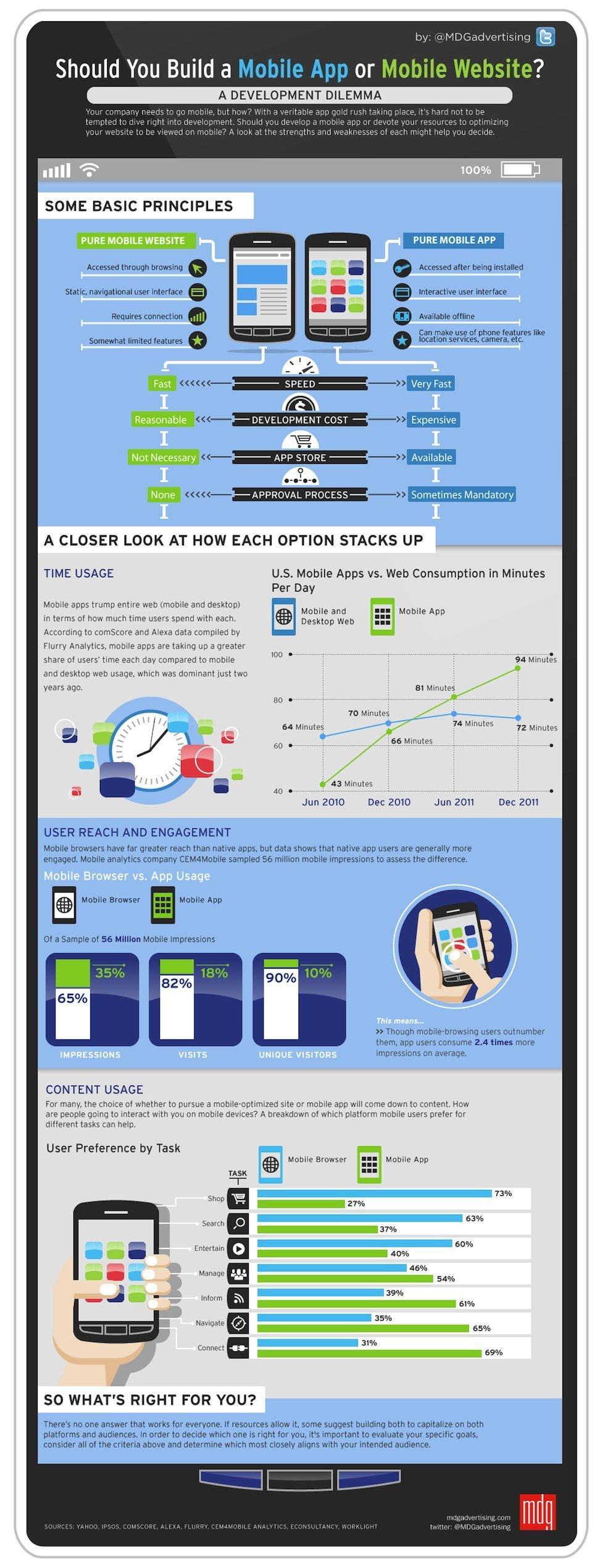 Mobile App o Sito Mobile? Guida per l'ardua scelta [INFOGRAFICA]