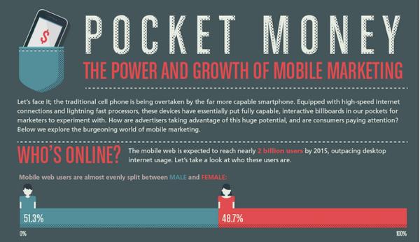 Il potere e la crescita del Mobile Marketing [INFOGRAFICA]