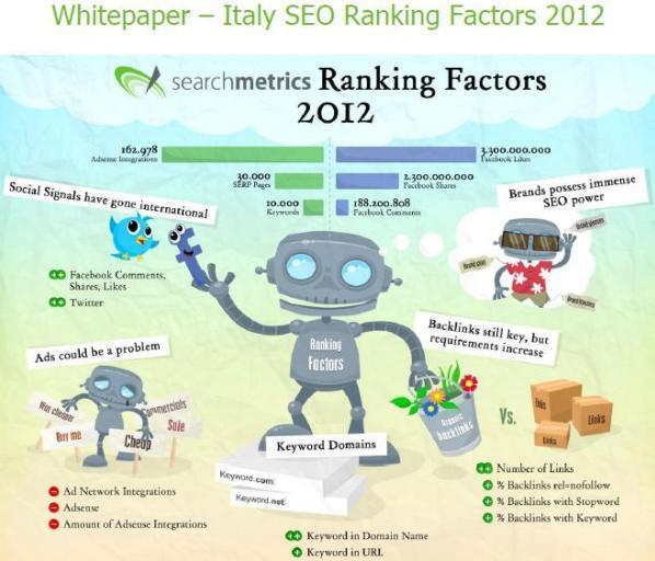 SEO Ranking Factor e la correlazione di Spearman