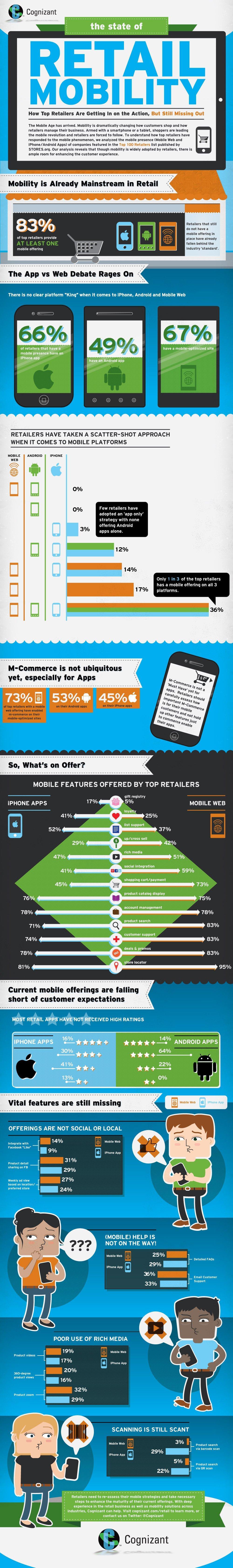 La situazione attuale del Mobile Retail Marketing