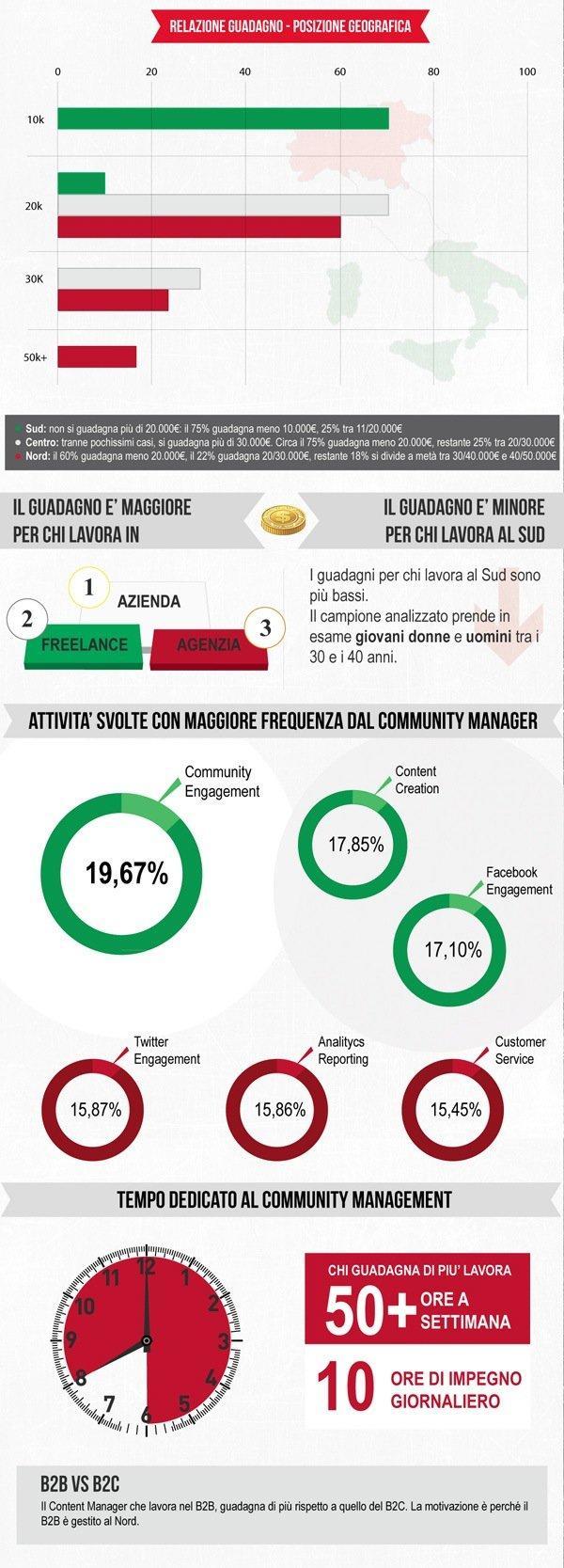 Il profilo del Community Manager in Italia