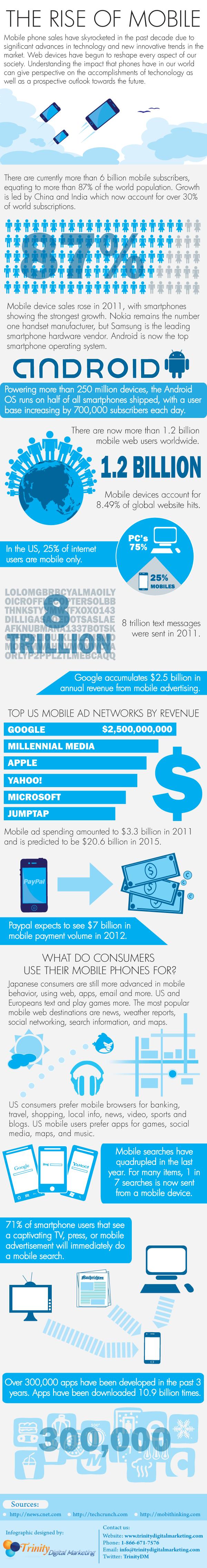 L'inarrestabile crescita del Mobile [INFOGRAFICA]
