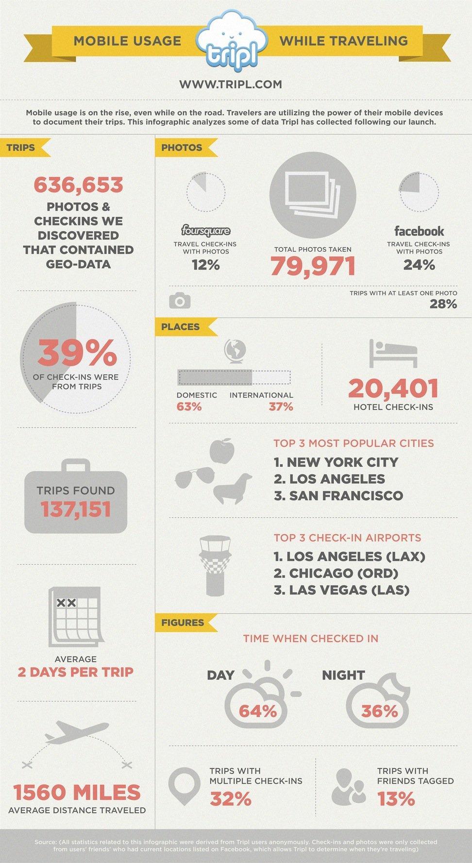 vacanze_mobile_smartphone_foto_checkin_infografica