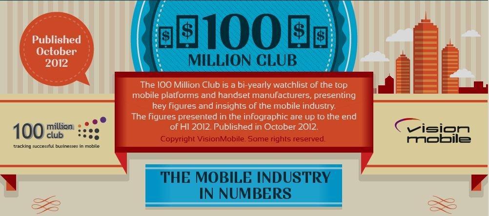 Tutti i dati sul mercato Mobile attuale [INFOGRAFICA]