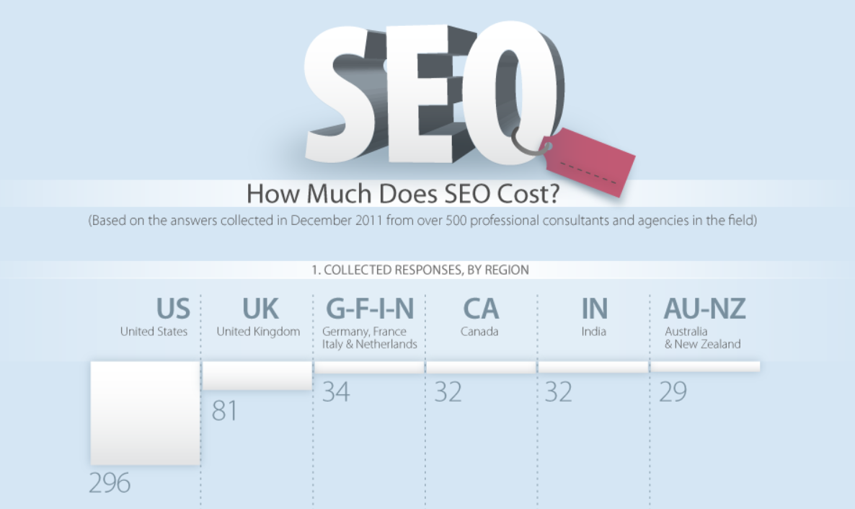 Quanto costa la SEO? [Infografica]