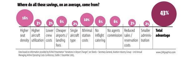 Come le compagnie aeree low cost riescono a garantire prezzi competitivi