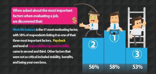 Come si fa ad essere felici al lavoro? [INFOGRAFICA]