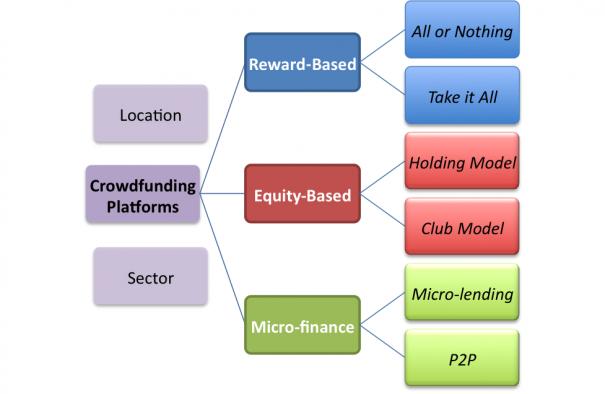 Crowdfuture: il Crowdfunding spiegato dagli esperti!