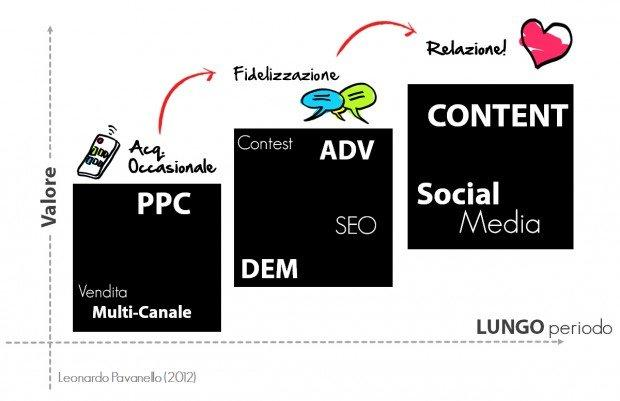 Marketing_tattico_e-Commerce