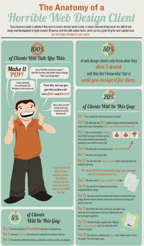 Web designer: anatomia dei clienti peggiori [INFOGRAFICA]