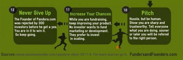 Come raccogliere fondi per la tua startup [HOW TO]