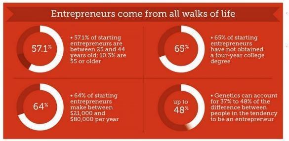 Qual è il tuo Startup Style?