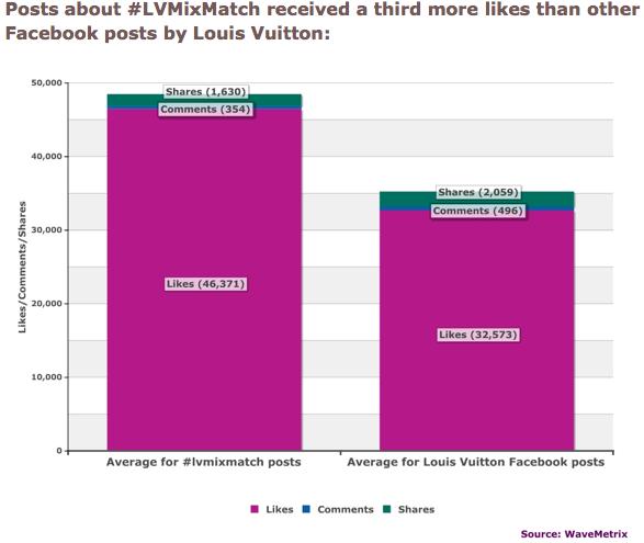 L'aumento dei like per i post dell'iniziativa #LVMixMatch
