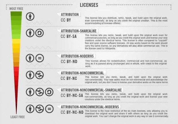 Immagini e licenze Creative Commons: facciamo chiarezza!