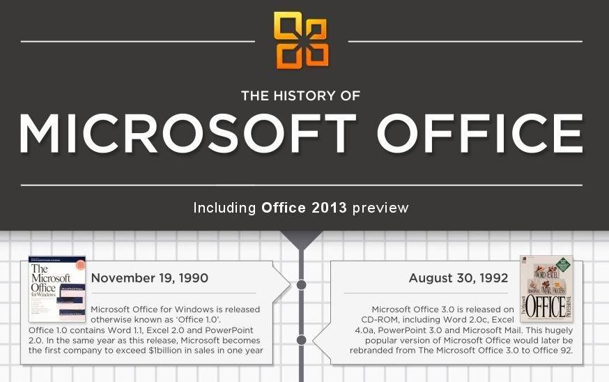 La storia di Microsoft Office, dal '90 ad oggi [INFOGRAFICA]