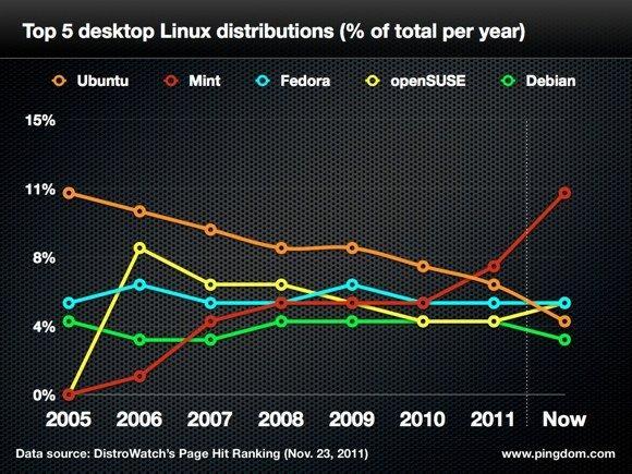 Ubuntu cambia le proprie strategie. Tradimento o sopravvivenza?