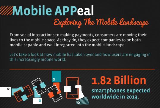 Mobile APPeal: perché Mobile e perché ora! [INFOGRAFICA]