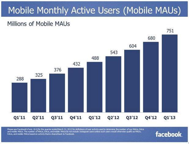 L'evoluzione mobile del Facebook Marketing