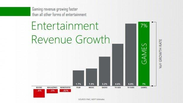 La crescita dell'industria videoludica secondo Microsoft